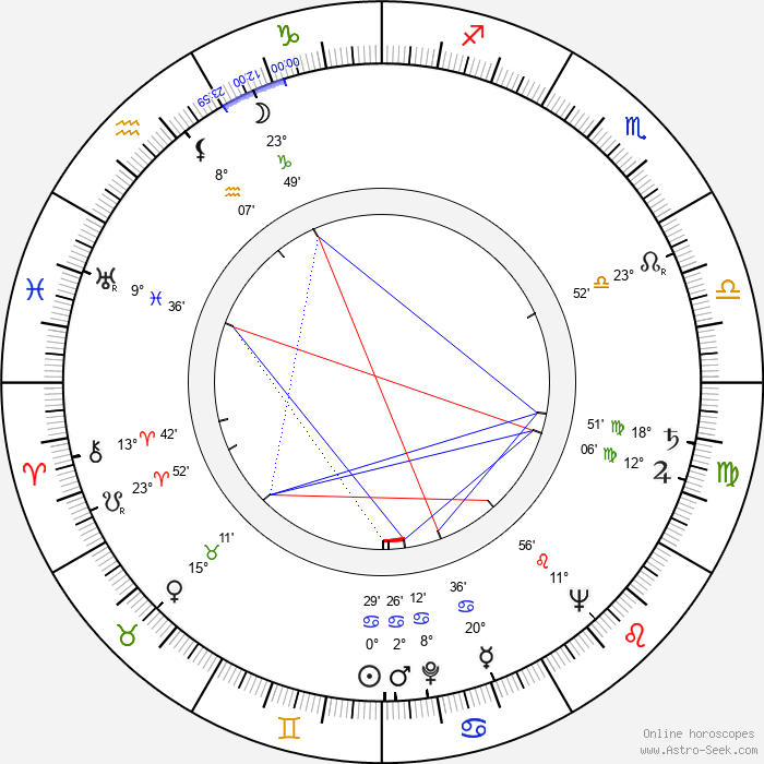 Yvonne Gaudeau - Birth horoscope chart