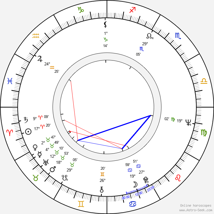 Yvonne Lime - Birth horoscope chart