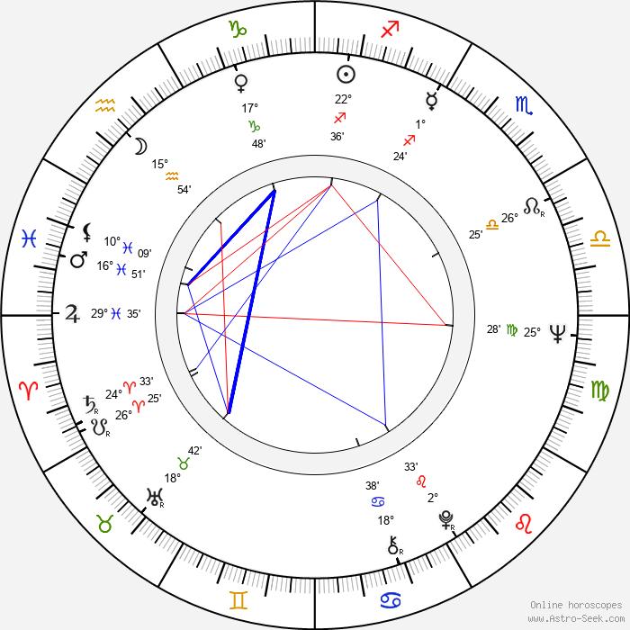 Yvonne Monlaur - Birth horoscope chart