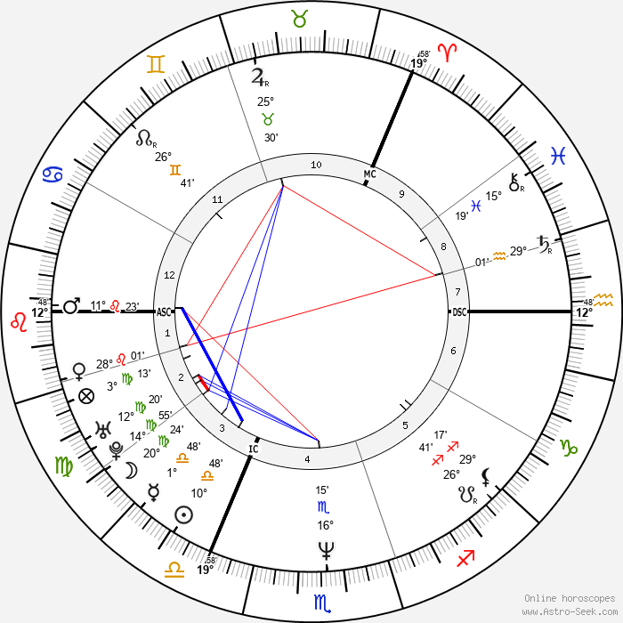 Yvonne Murray - Birth horoscope chart