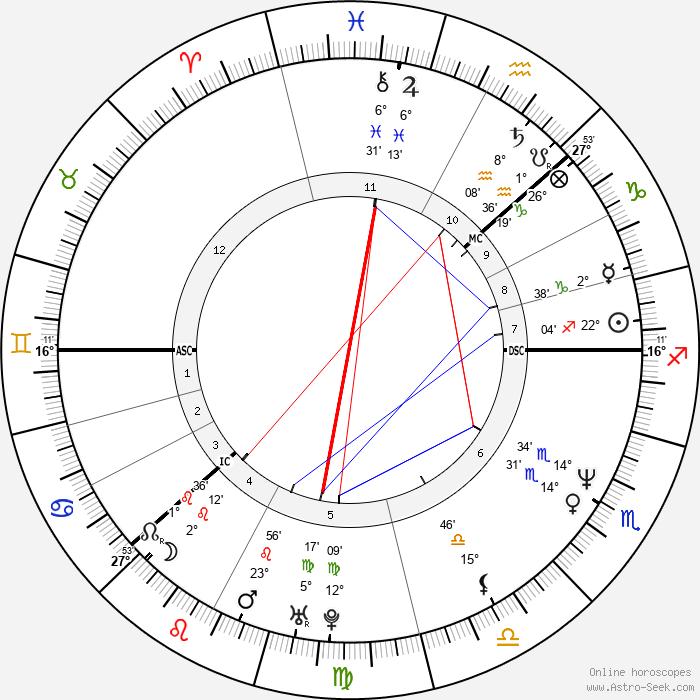 Yvonne Ryding - Birth horoscope chart