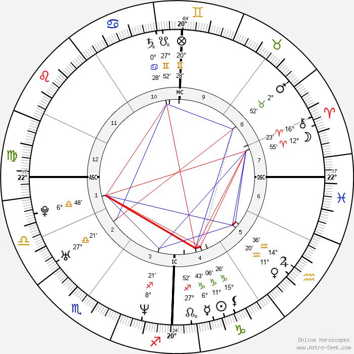 Zabine - Birth horoscope chart