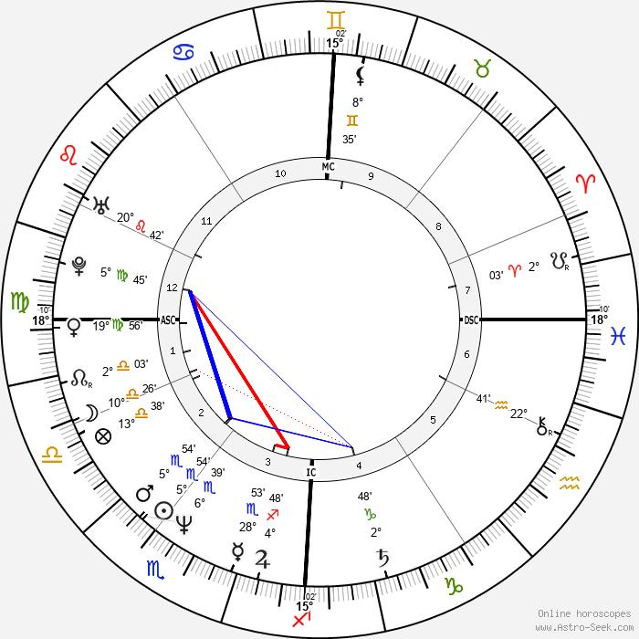 Zabou Breitman - Birth horoscope chart