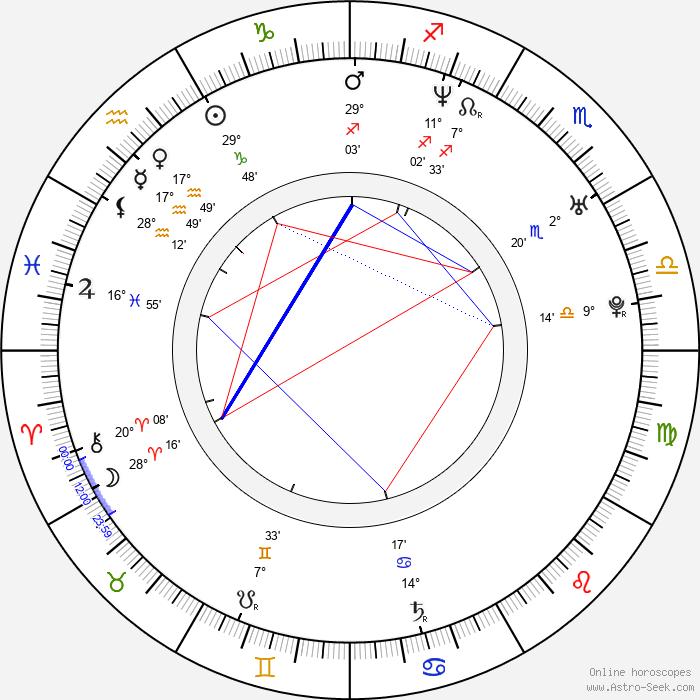 Zac Goldsmith - Birth horoscope chart