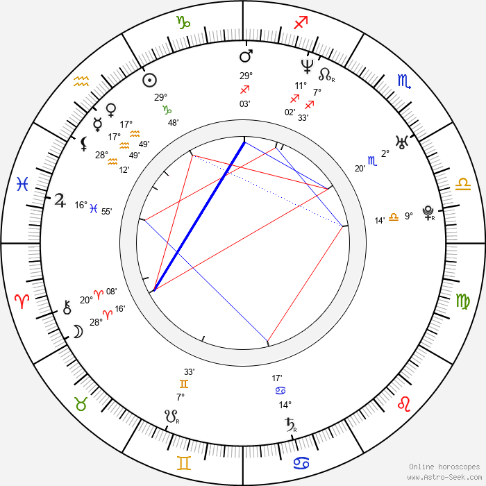 Zac Goldsmith - Birth horoscope chart