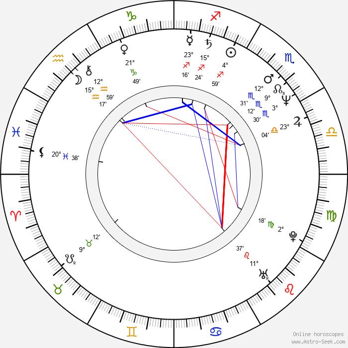 Zacharias Kunuk - Birth horoscope chart