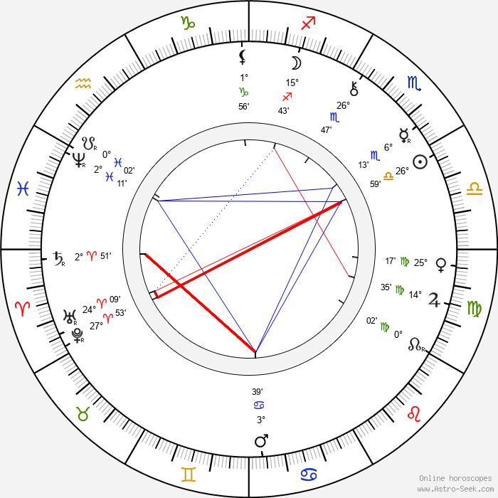 Zacharias Zacharoff - Birth horoscope chart