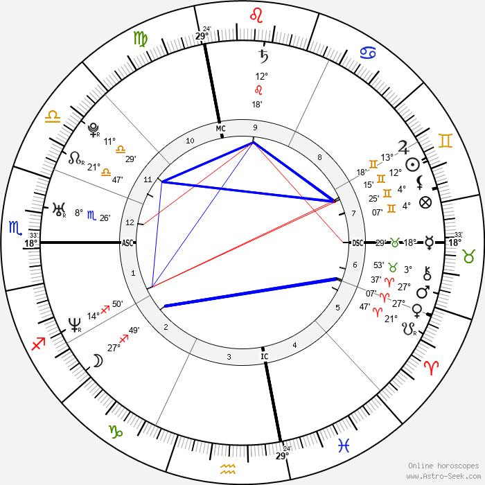 Zachary Quinto - Birth horoscope chart