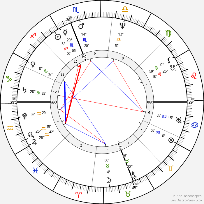 Zachary Taylor - Birth horoscope chart