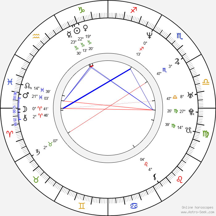 Zack De La Rocha - Birth horoscope chart