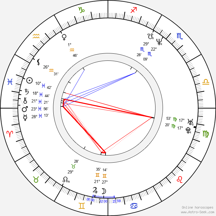 Zack Snyder - Birth horoscope chart
