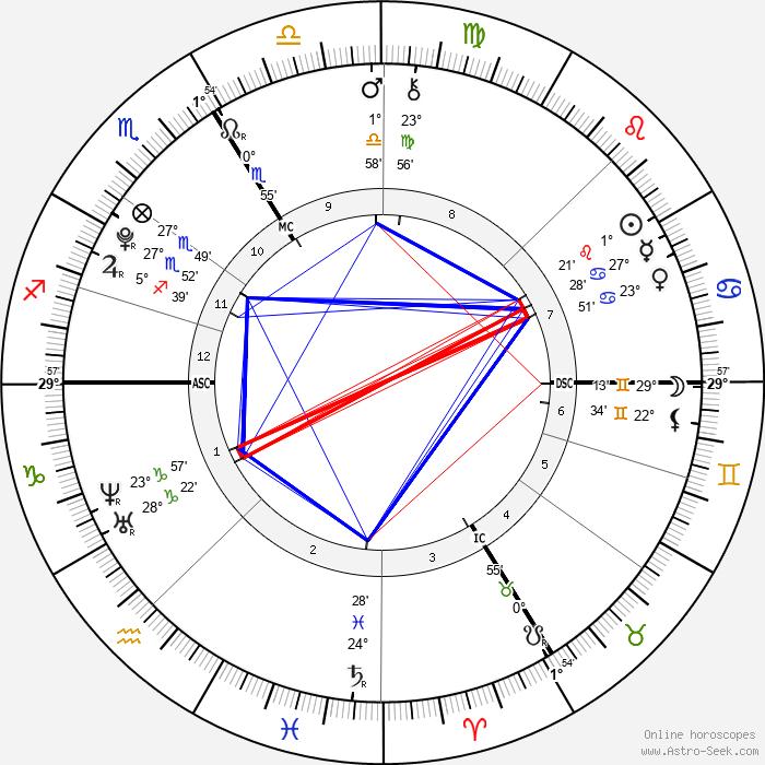 Zahwa Arafat - Birth horoscope chart