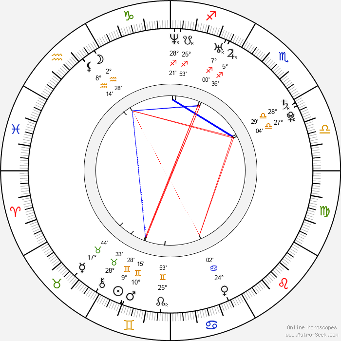 Zana Marjanovic - Birth horoscope chart