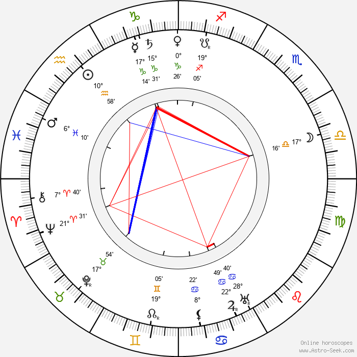 Zane Grey - Birth horoscope chart