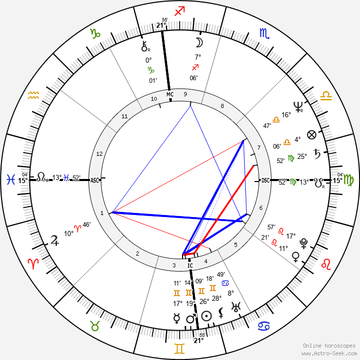 Zane Stein - Birth horoscope chart