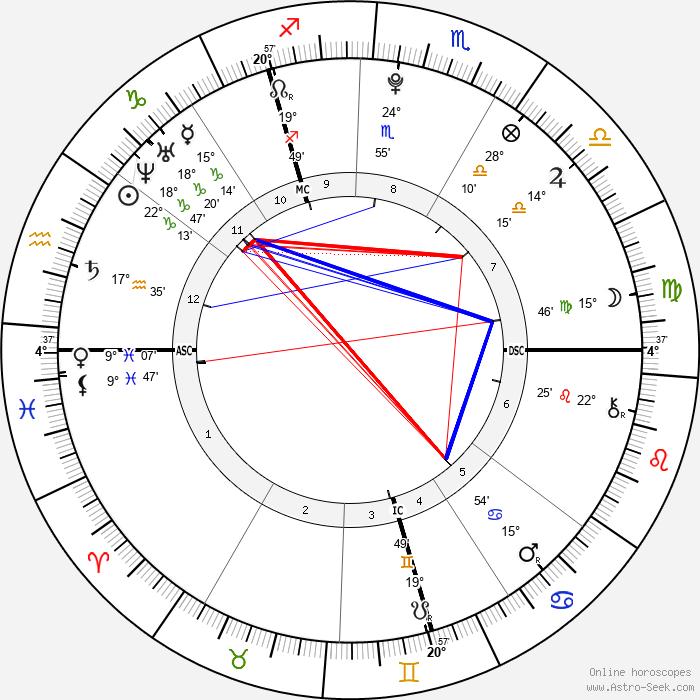 Zayn Malik - Birth horoscope chart