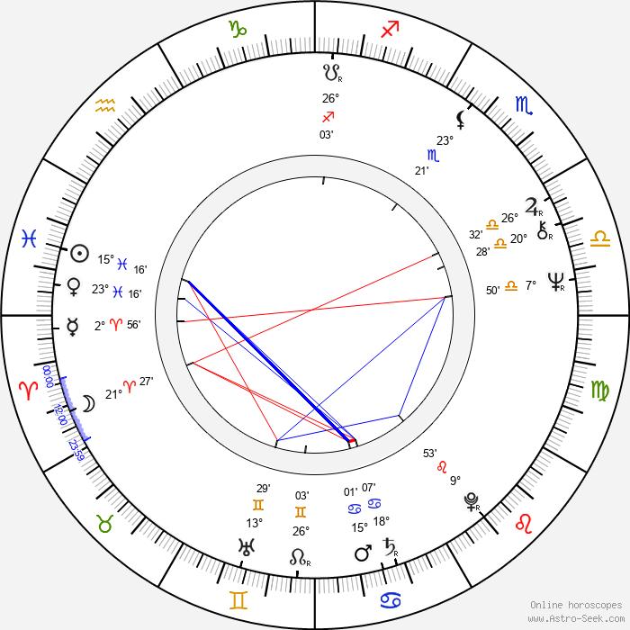 Zbigniew Bielski - Birth horoscope chart
