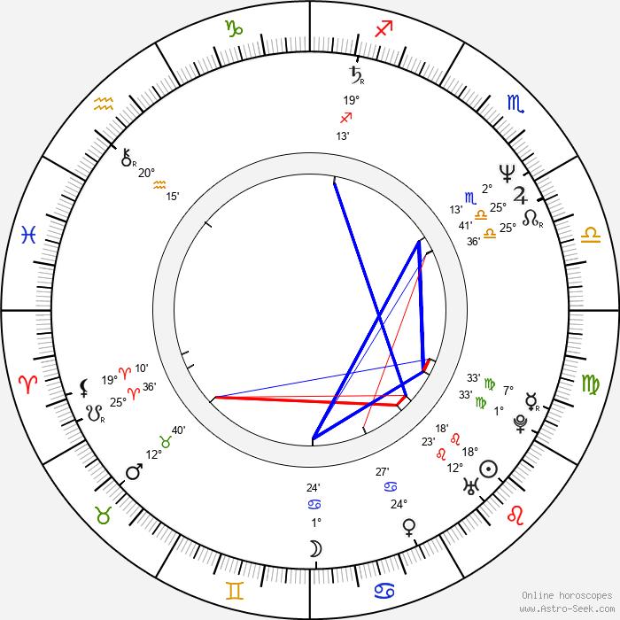 Zbigniew Borek - Birth horoscope chart