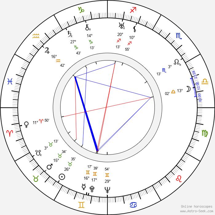 Zbigniew Filus - Birth horoscope chart