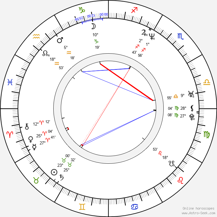 Zbigniew Kaleta - Birth horoscope chart
