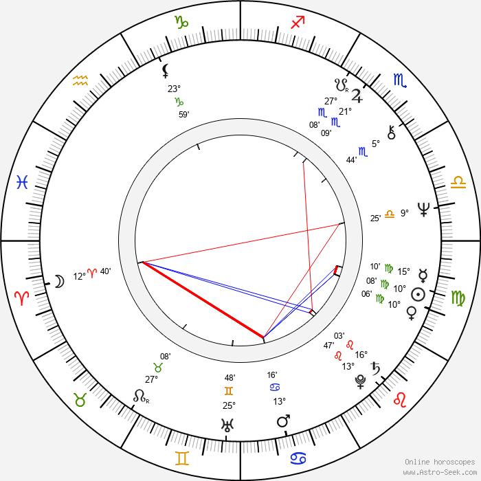 Zbigniew Kaminski - Birth horoscope chart