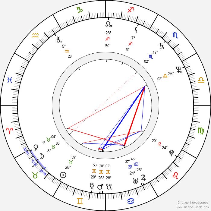 Zbigniew Preisner - Birth horoscope chart