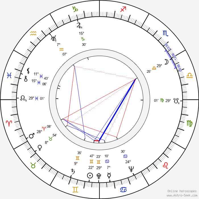 Zbigniew Rakowiecki - Birth horoscope chart
