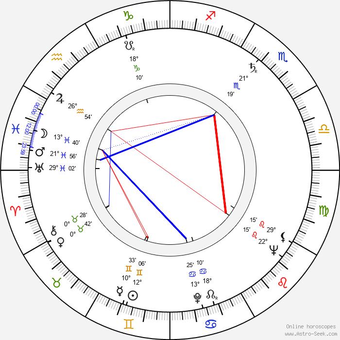 Zbigniew Zaremba - Birth horoscope chart