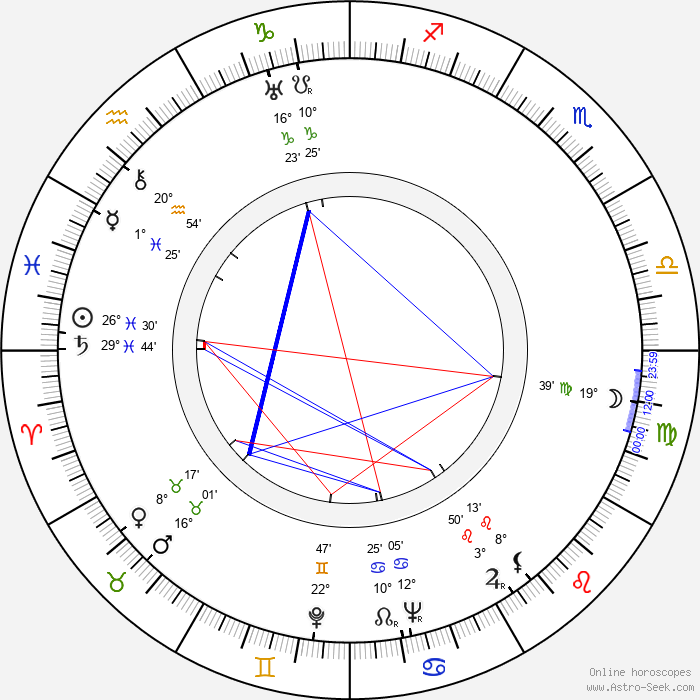 Zbigniew Ziembinski - Birth horoscope chart