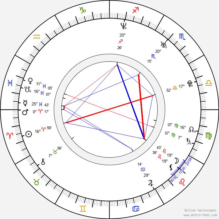 Zbych Trofimiuk - Birth horoscope chart