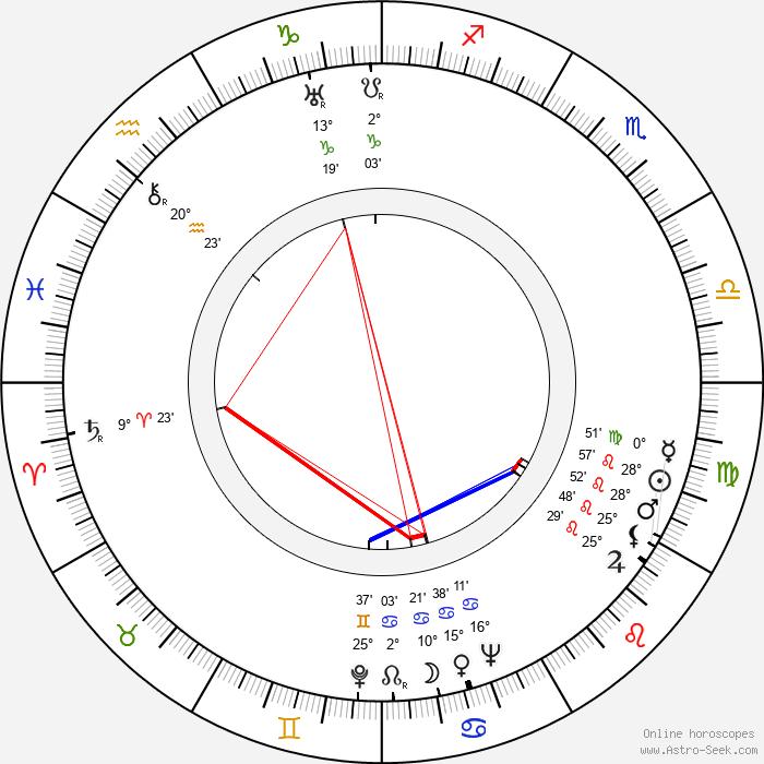 Zbyněk Vaňous - Birth horoscope chart
