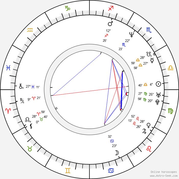 Zbyšek Pantůček - Birth horoscope chart