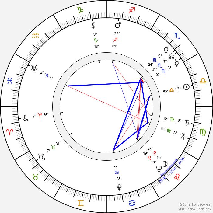 Zdena Zeithamlová - Birth horoscope chart