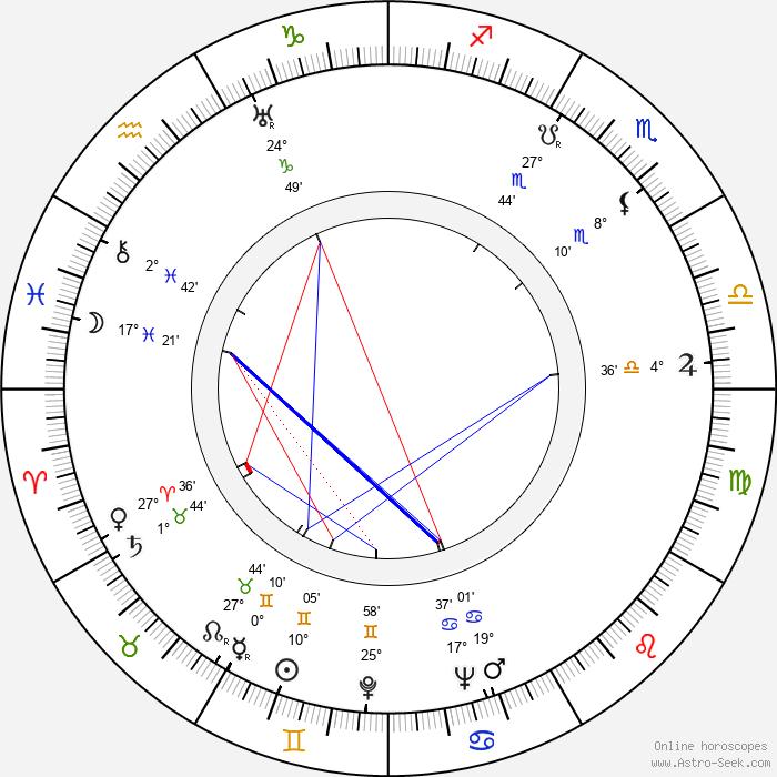 Zdeněk Adla - Birth horoscope chart