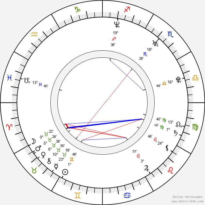 Zdeněk Beran - Birth horoscope chart