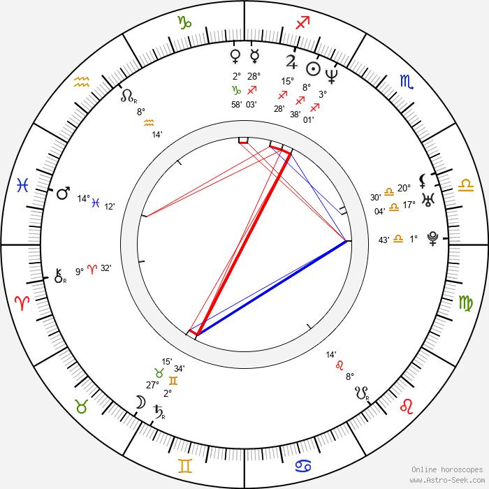 Zdeněk Bezecný - Birth horoscope chart