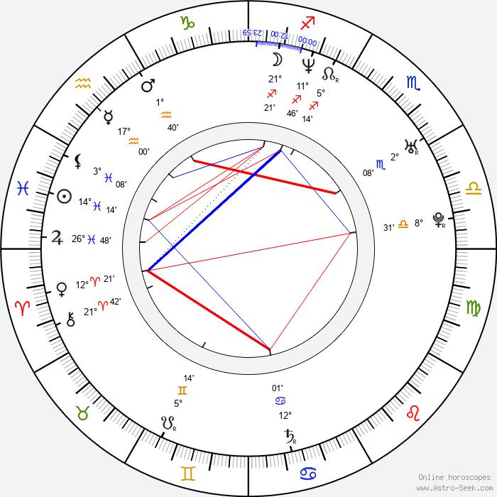 Zdeněk Bína - Birth horoscope chart
