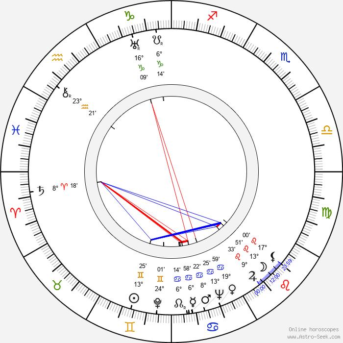 Zdeněk Bittl - Birth horoscope chart