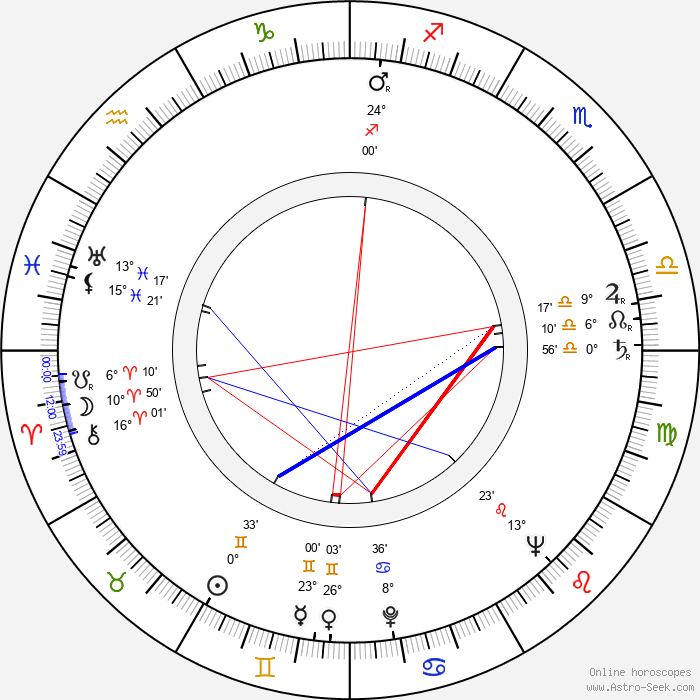 Zdeněk Blažek - Birth horoscope chart