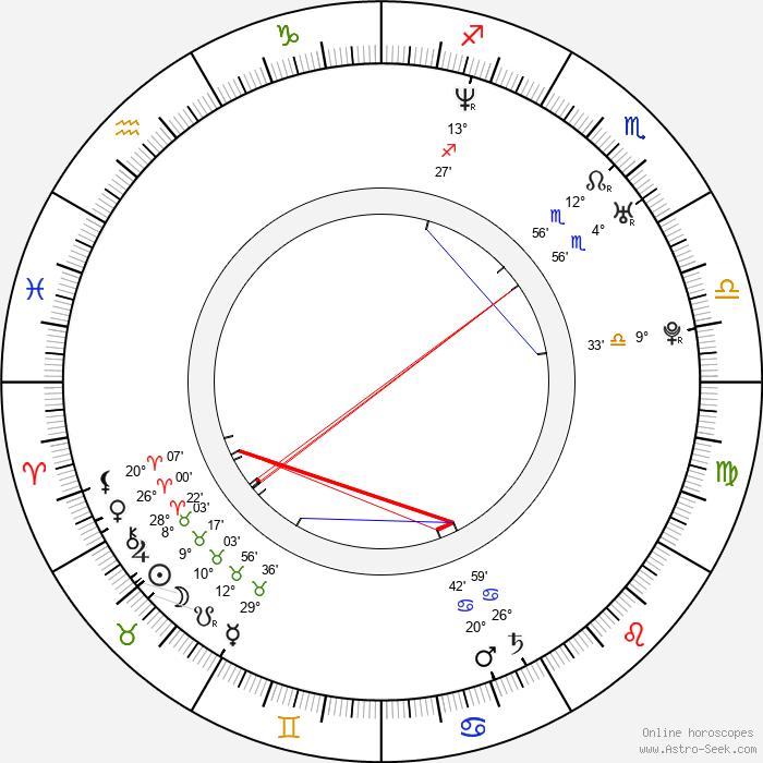 Zdeněk Čížek - Birth horoscope chart