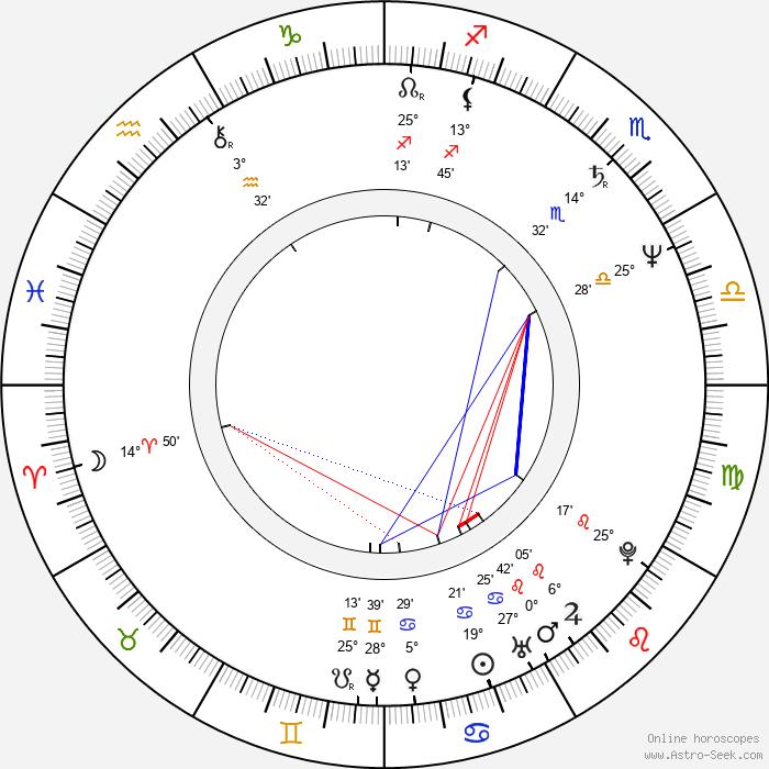Zdeněk David - Birth horoscope chart