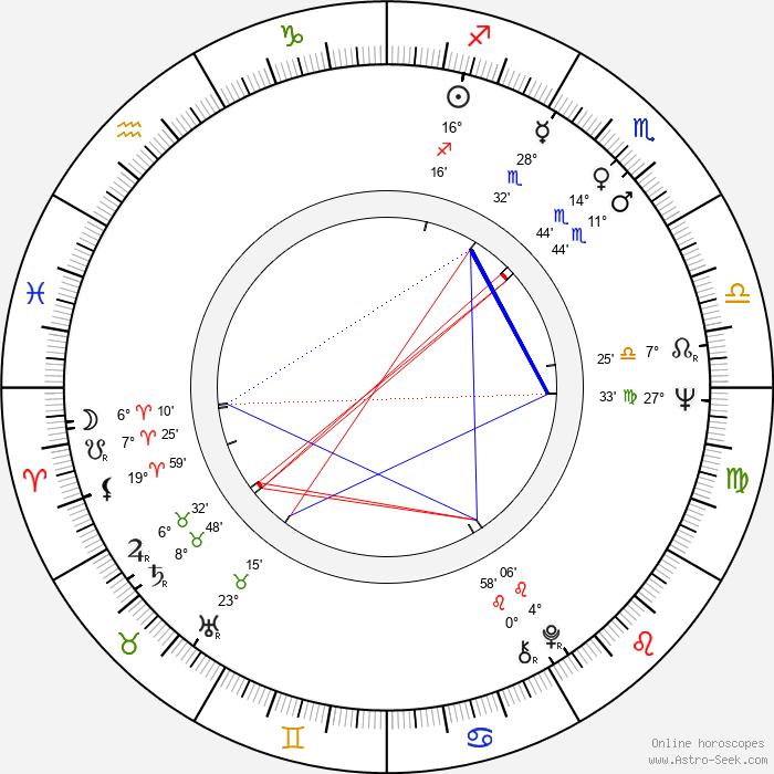 Zdeněk Hess - Birth horoscope chart