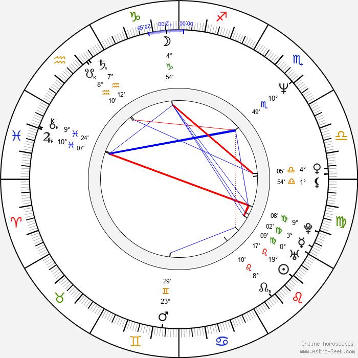 Zdeněk Hrabal - Birth horoscope chart