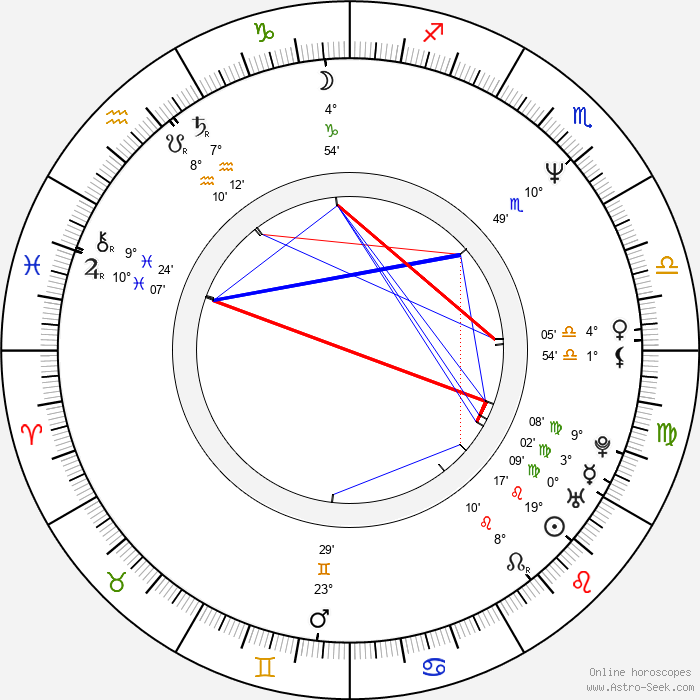 Zdeněk Hrabal - Birth horoscope chart
