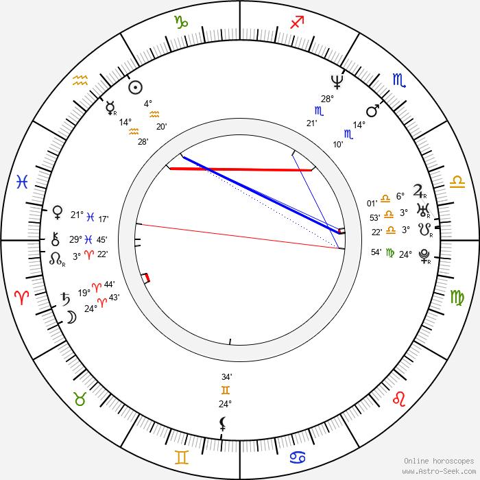 Zdeněk Jiráský - Birth horoscope chart