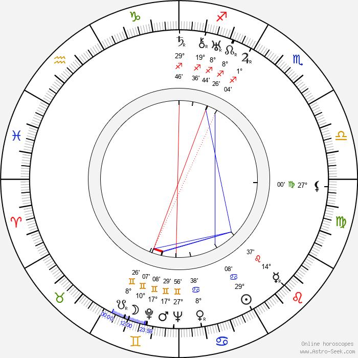 Zdeněk Kalista - Birth horoscope chart