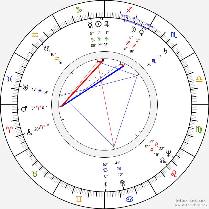 Zdeněk Kozák Sr. - Birth horoscope chart