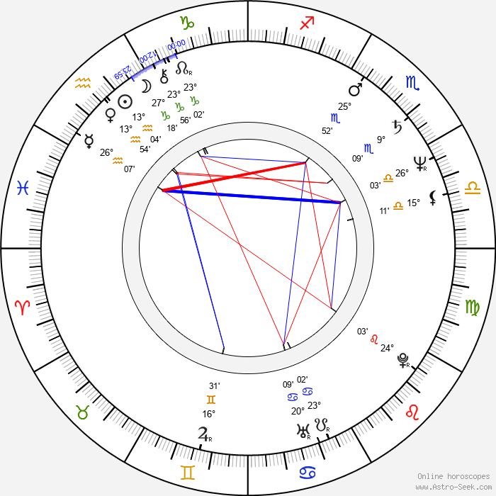 Zdeněk Krupa - Birth horoscope chart