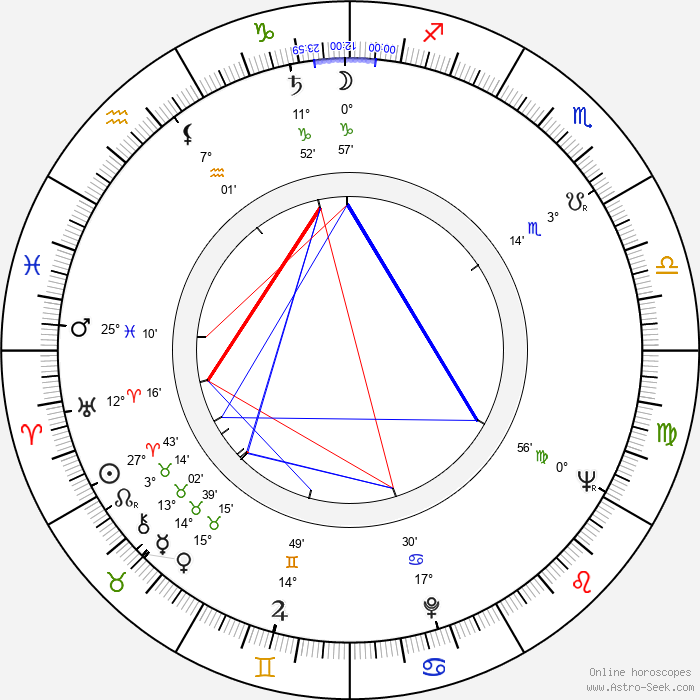 Zdeněk Kubeček - Birth horoscope chart