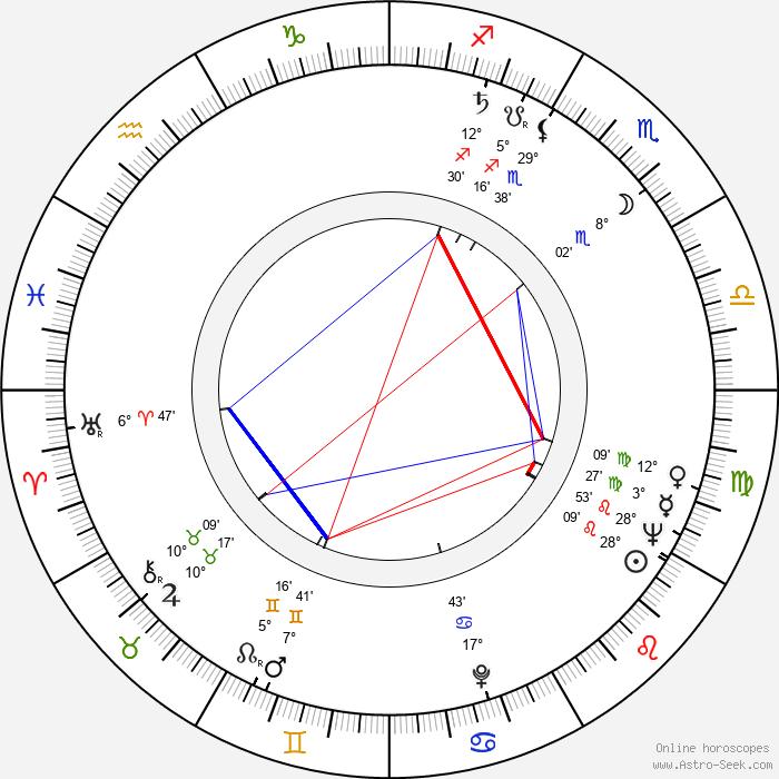 Zdeněk Lukáš - Birth horoscope chart